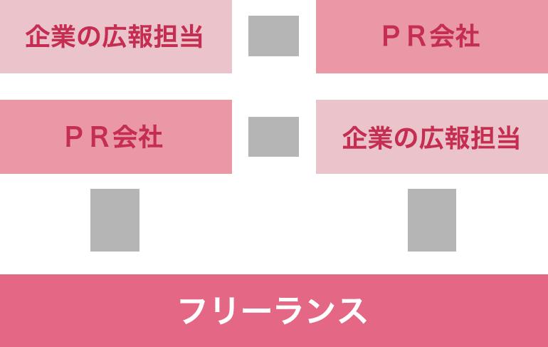 広報・PRのキャリアのルート